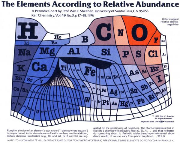 tabla periodica psicodelica